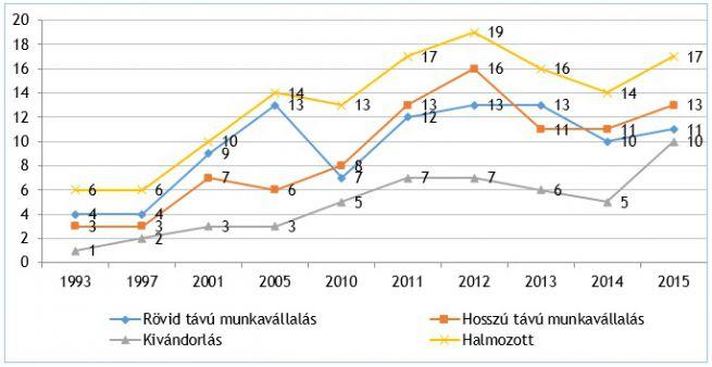 1. ábra: A migrációs szándék alakulása a tervezett migráció időtávja szerint 19932015