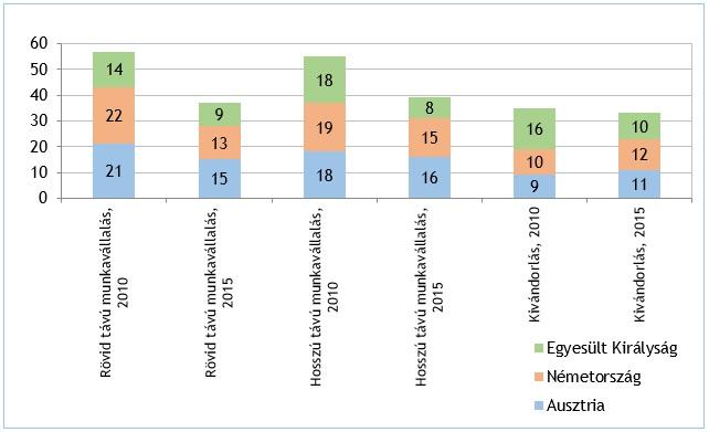 2. ábra: A migrációs szándék iránya a tervezett migráció időtávja szerint 2010 és 2015