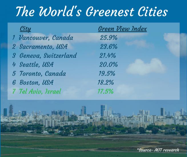 A legzöldebb városok