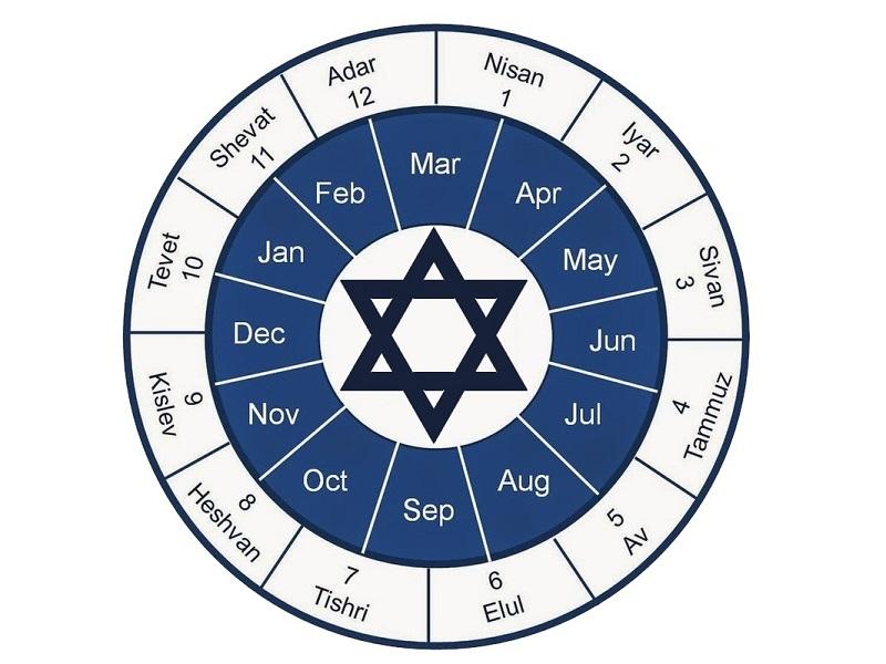 Közel egy időben alakult ki a keresztény és a zsidó időszámítás!